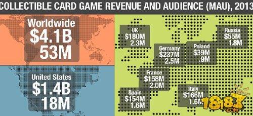 研究称集换式卡牌游戏全球规模41亿美元